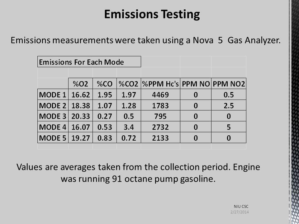 Emissions Testing Emissions measurements were taken using a Nova 5 Gas Analyzer.