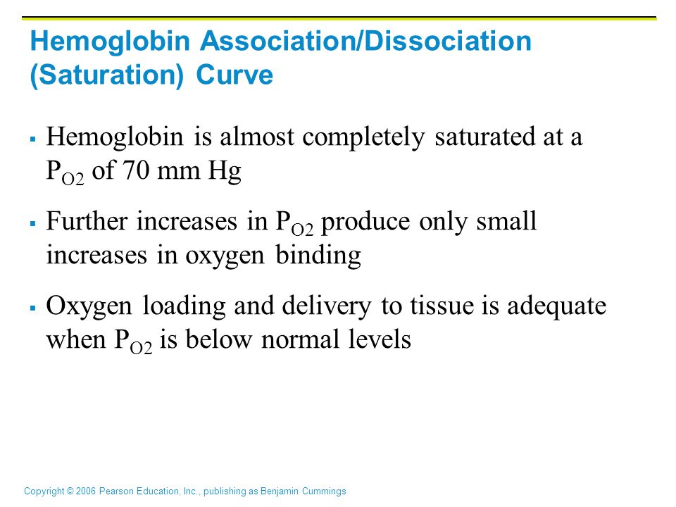 Hemoglobin Association/Dissociation (Saturation) Curve