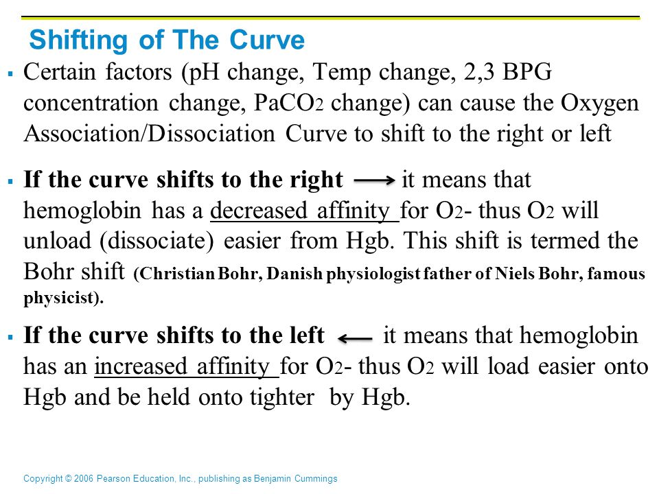 Shifting of The Curve