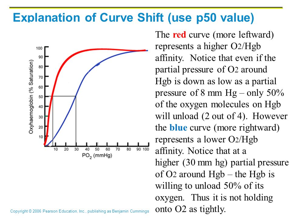 Explanation of Curve Shift (use p50 value)