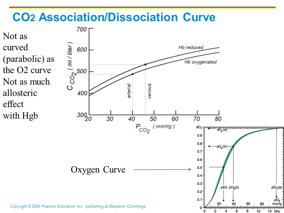 CO2 Association/Dissociation Curve