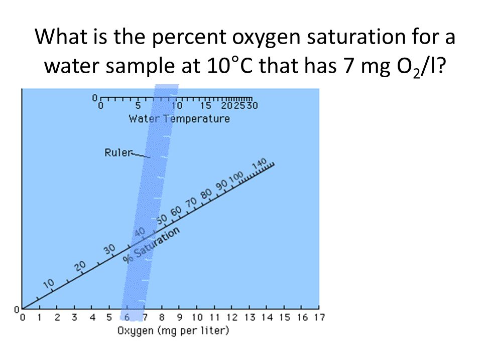What is the percent oxygen saturation for a water sample at 10°C that has 7 mg O2/l