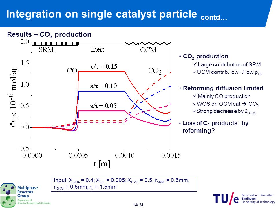 Integration on single catalyst particle contd…