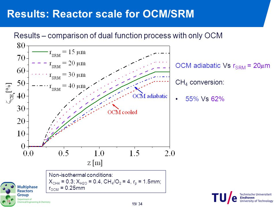 Results: Reactor scale for OCM/SRM