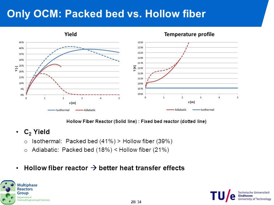 Hollow fiber: Dual function vs. only OCM