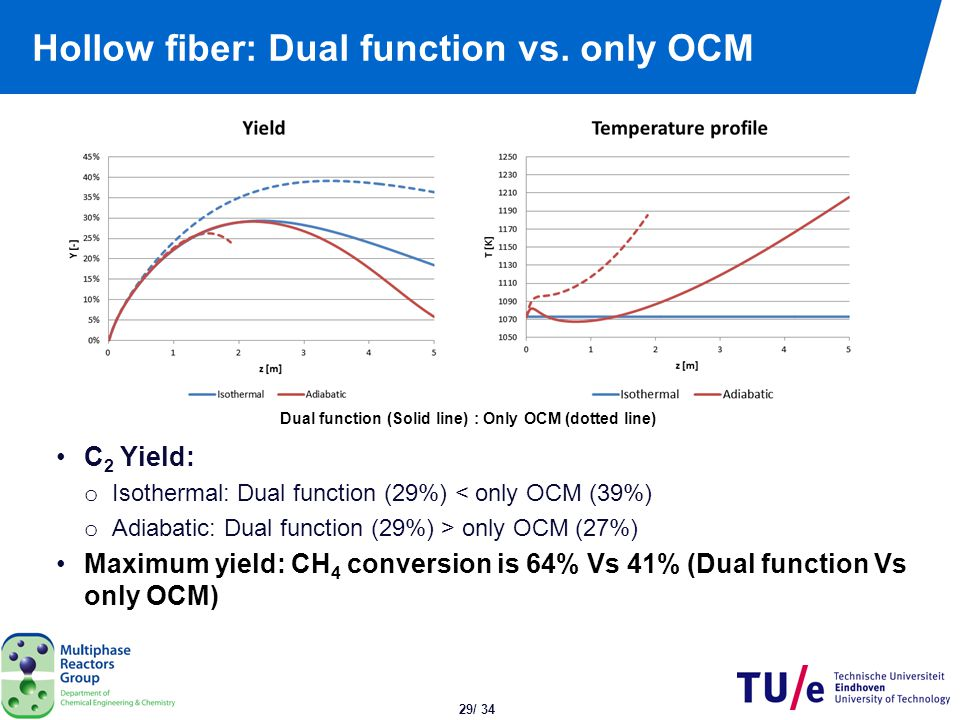 Conclusions OCM / SRM integration in single multifunctional reactor