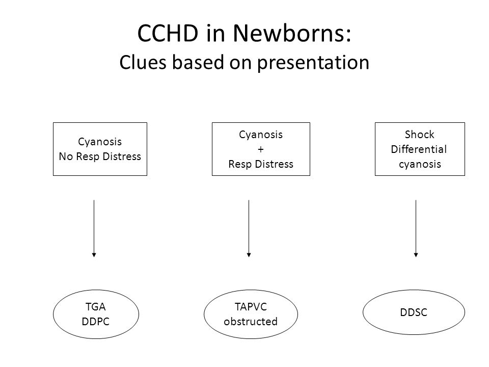 CCHD in Newborns: Clues based on presentation