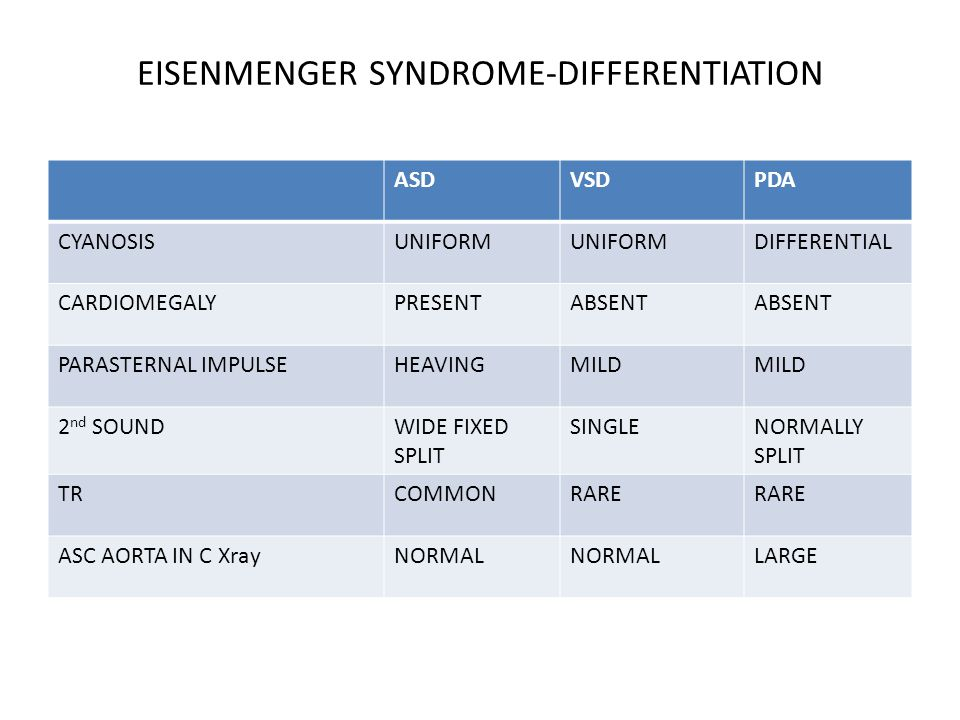 EISENMENGER SYNDROME-DIFFERENTIATION