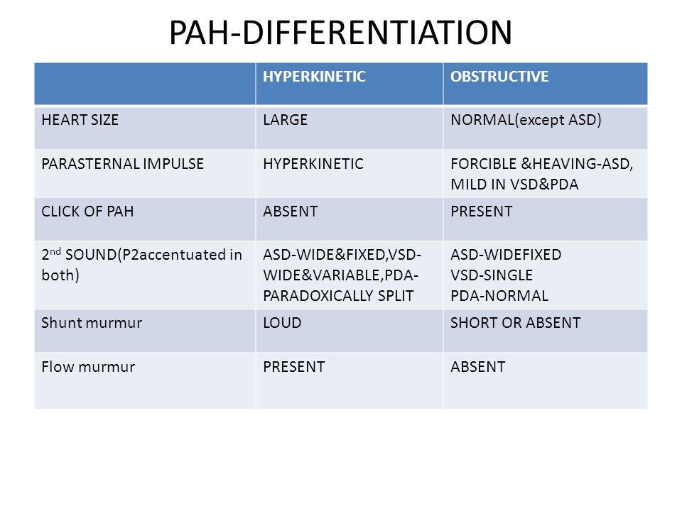 PAH-DIFFERENTIATION HYPERKINETIC OBSTRUCTIVE HEART SIZE LARGE