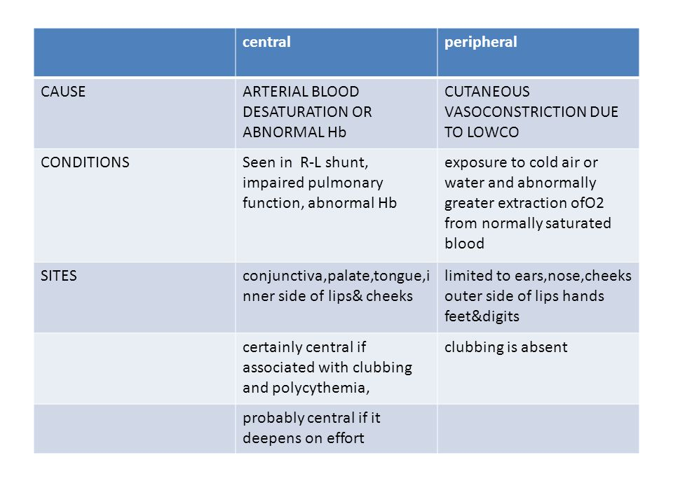 central peripheral. CAUSE. ARTERIAL BLOOD DESATURATION OR ABNORMAL Hb. CUTANEOUS VASOCONSTRICTION DUE TO LOWCO.
