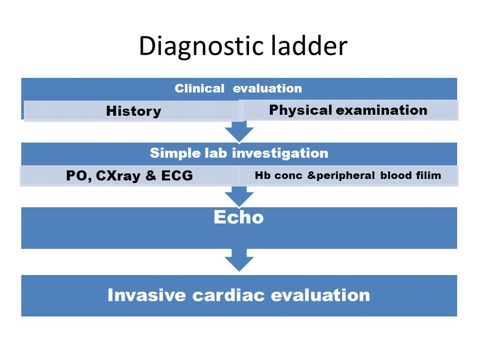 Diagnostic ladder Echo Simple lab investigation Clinical evaluation