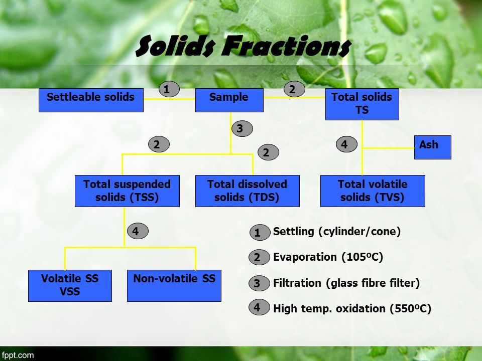 Solids Fractions Settleable solids Sample Total solids TS
