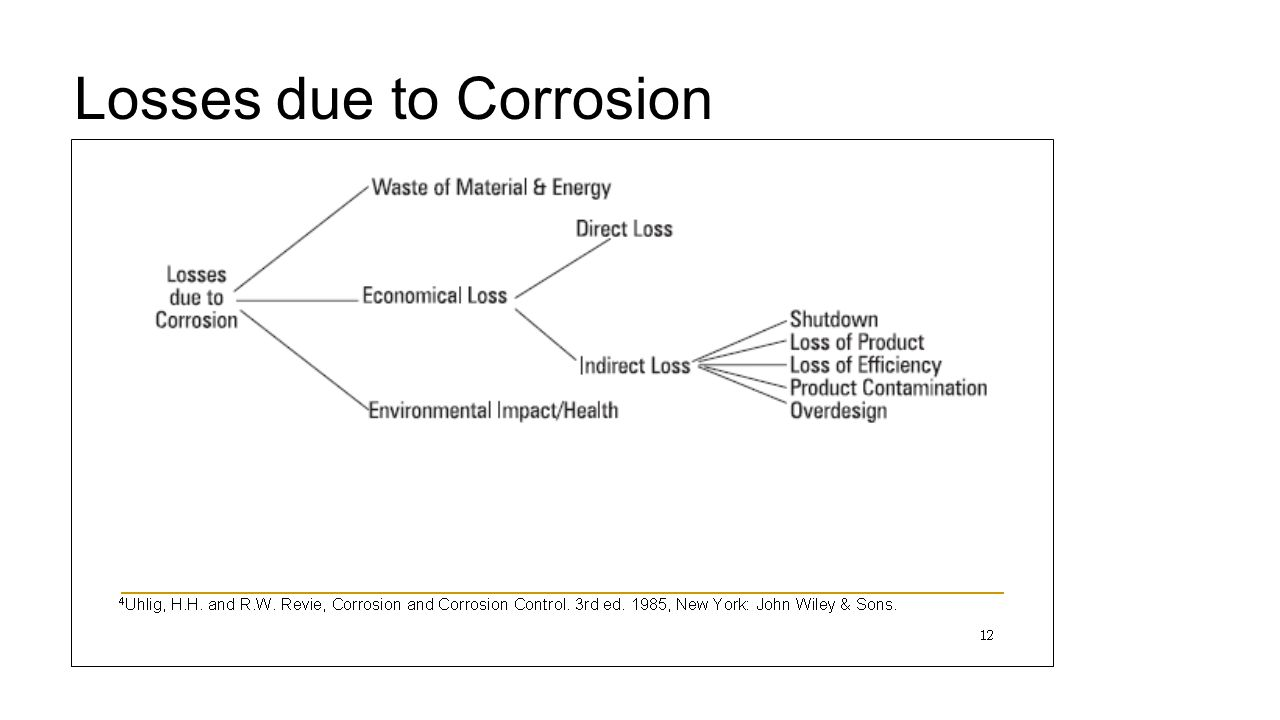 Losses due to Corrosion