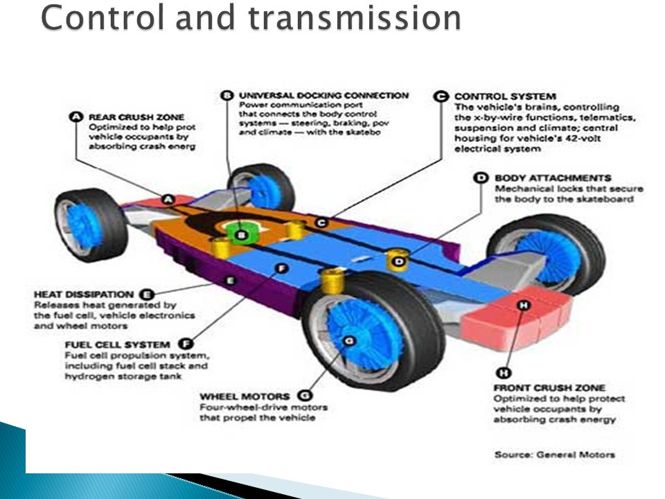 Control and transmission