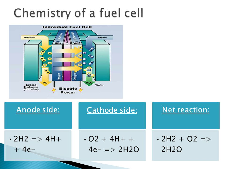 Chemistry of a fuel cell