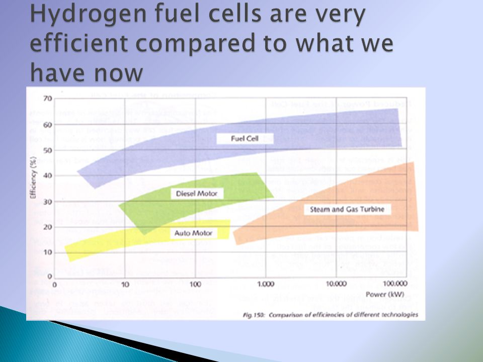 Hydrogen fuel cells are very efficient compared to what we have now