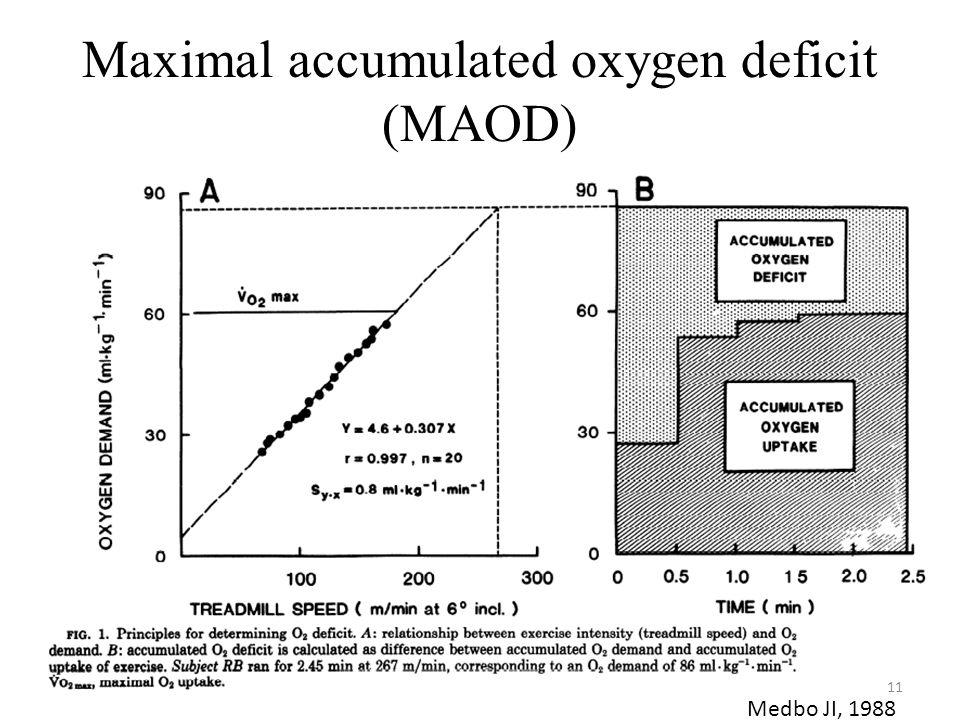Maximal accumulated oxygen deficit (MAOD)