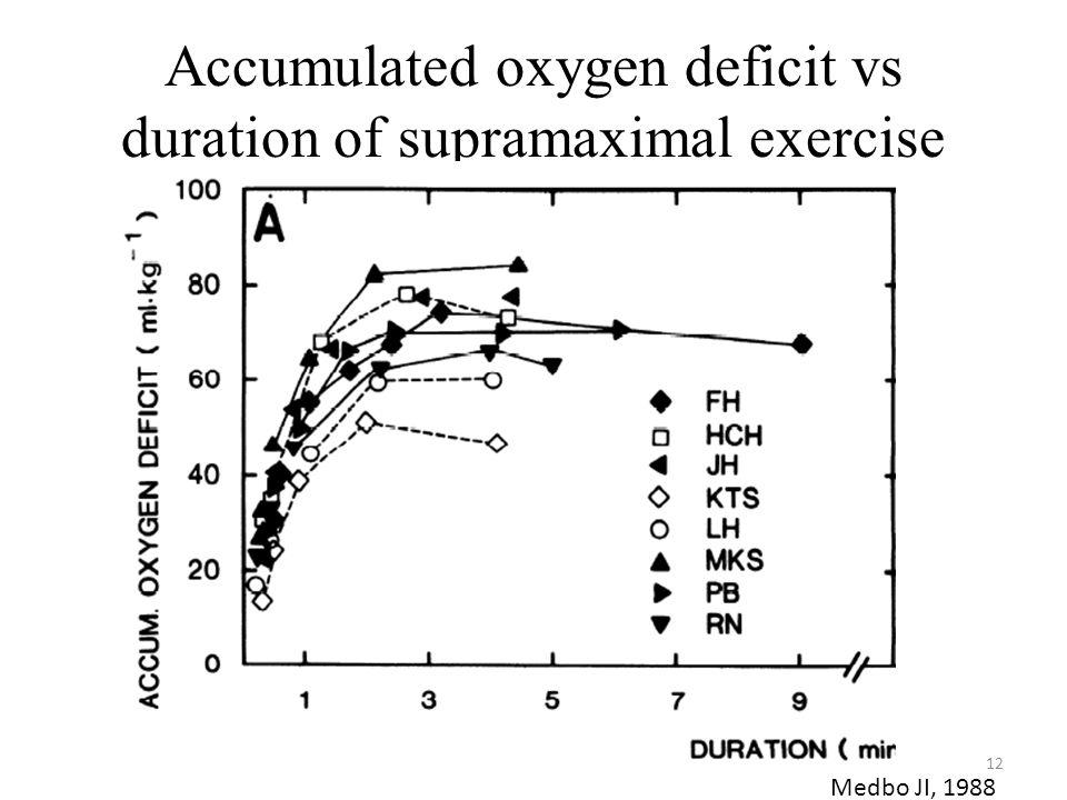 Accumulated oxygen deficit vs duration of supramaximal exercise