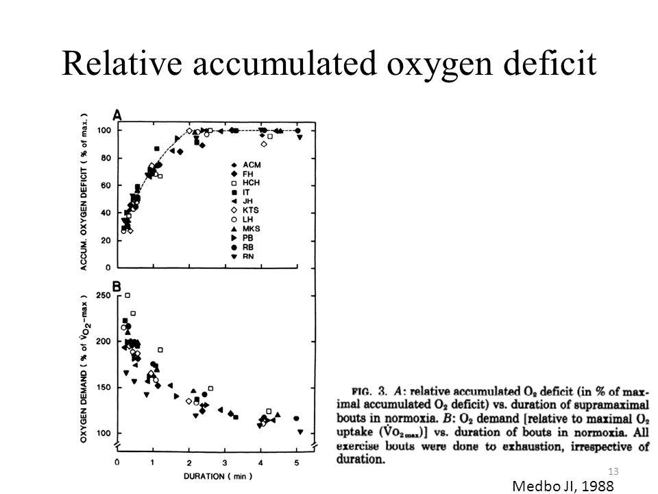 Relative accumulated oxygen deficit