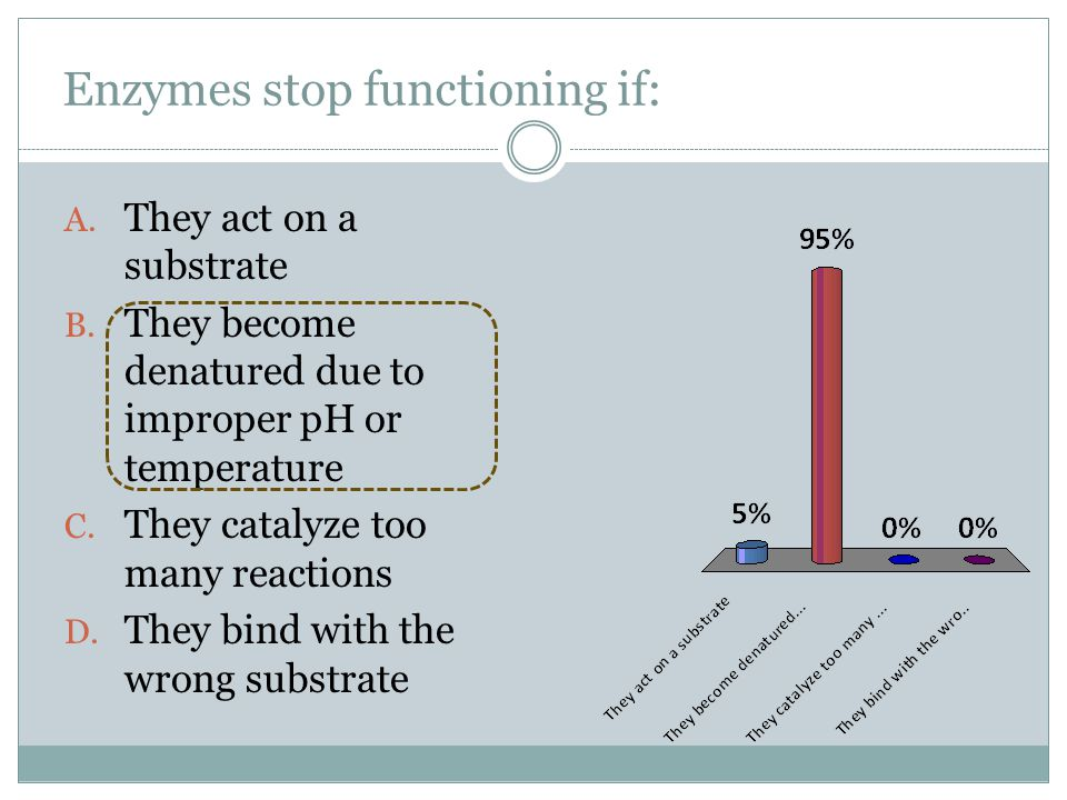 Enzymes stop functioning if: