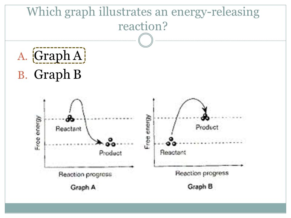 Which graph illustrates an energy-releasing reaction