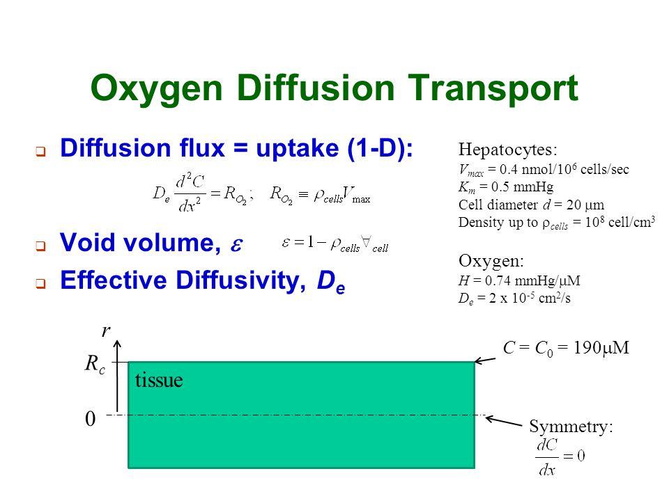 Oxygen Diffusion Transport