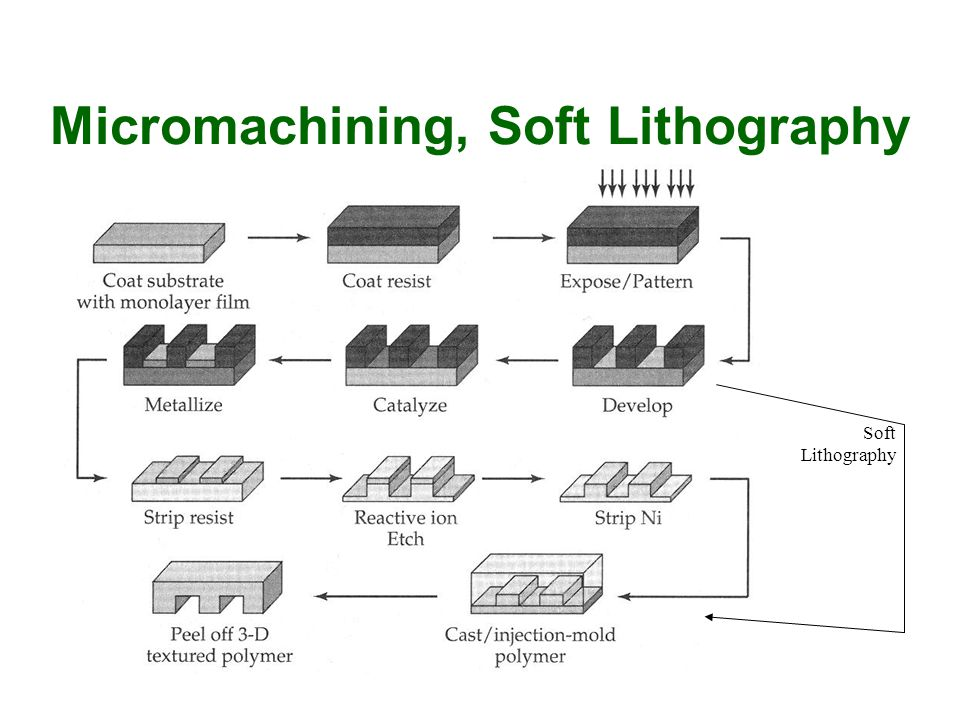 Micromachining, Soft Lithography