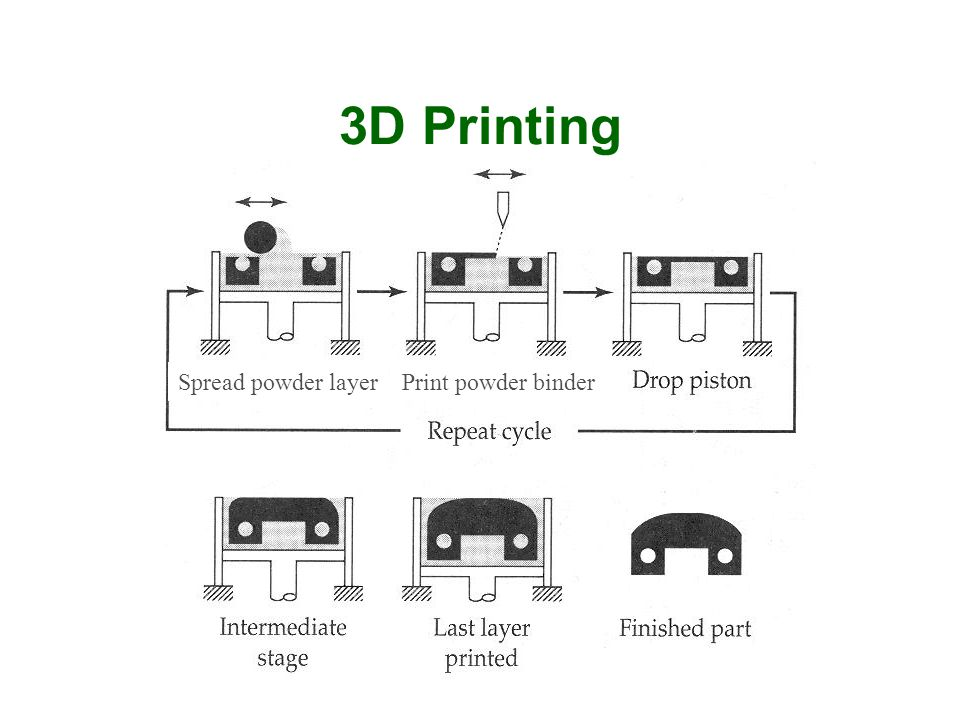 3D Printing Spread powder layer Print powder binder