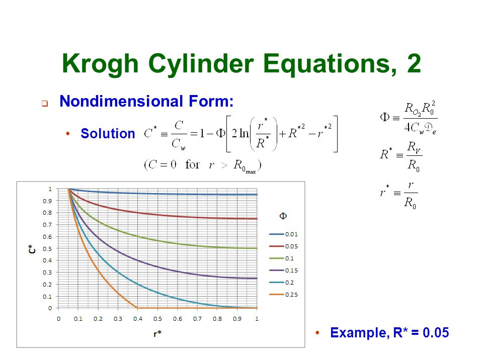 Krogh Cylinder Equations, 2