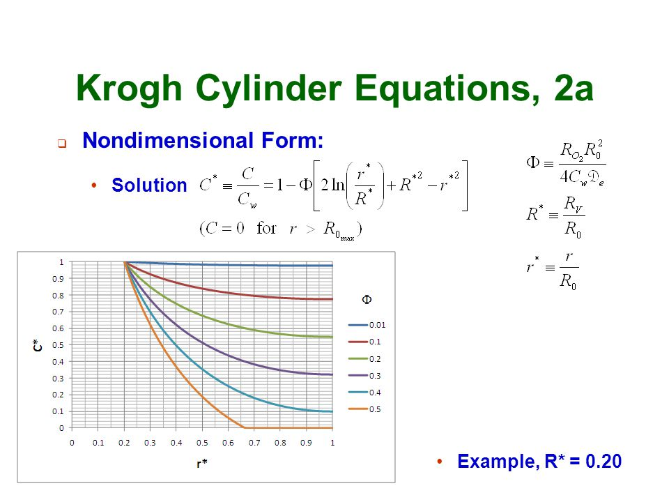 Krogh Cylinder Equations, 2a