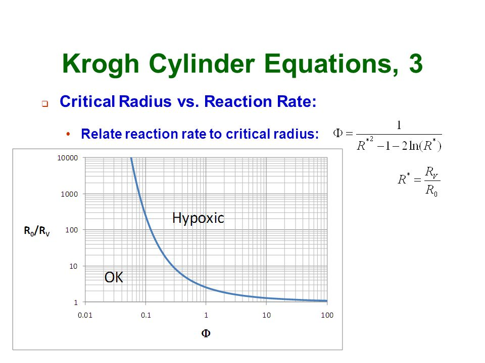 Krogh Cylinder Equations, 3