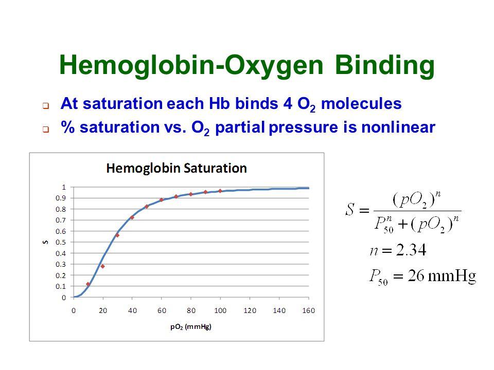 Hemoglobin-Oxygen Binding