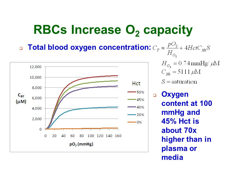 RBCs Increase O2 capacity