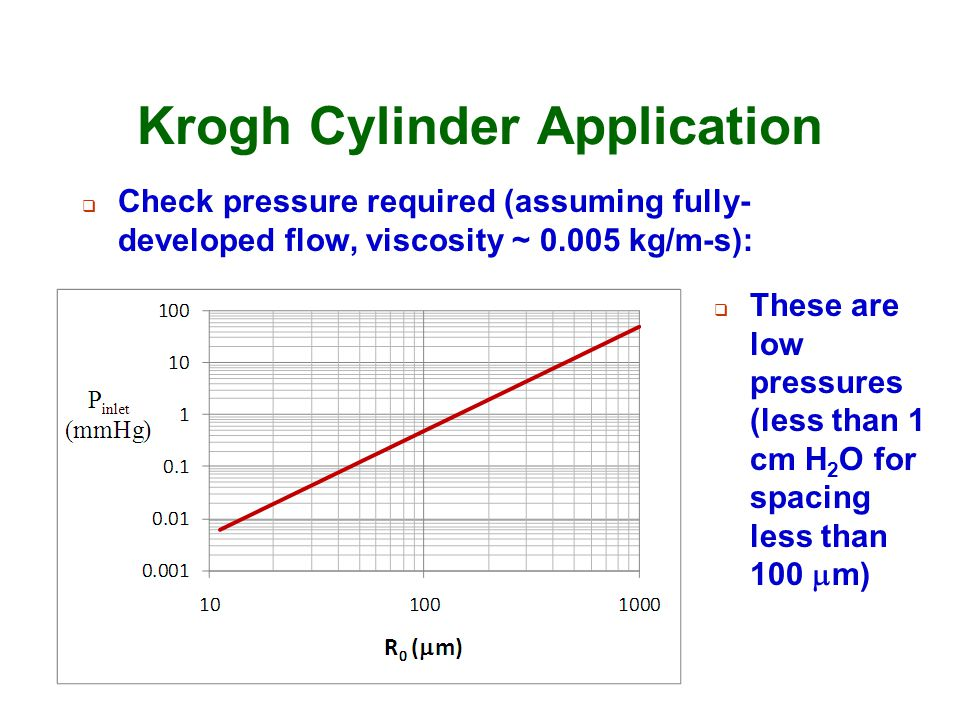 Krogh Cylinder Application
