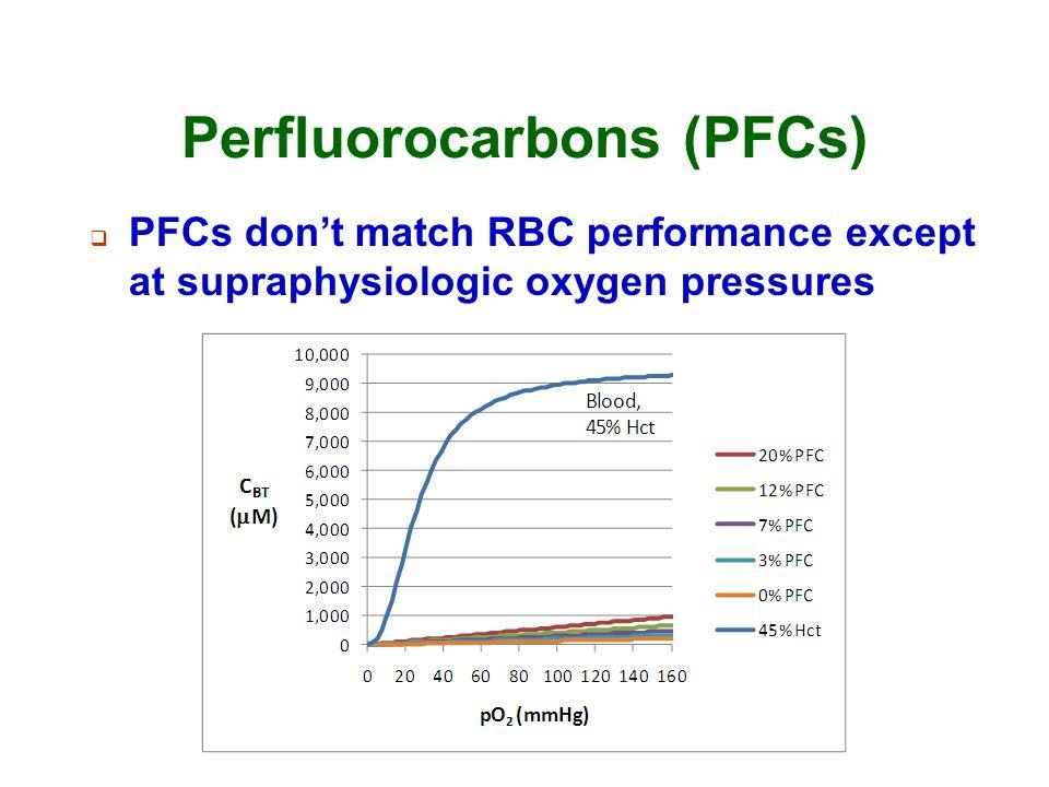 Perfluorocarbons (PFCs)