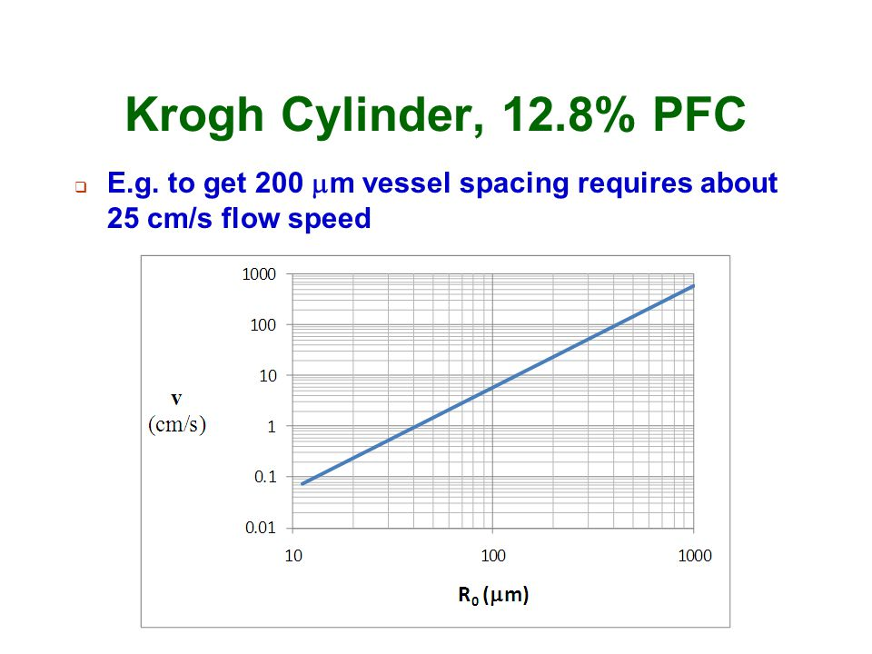 Krogh Cylinder, 12.8% PFC E.g. to get 200 mm vessel spacing requires about 25 cm/s flow speed