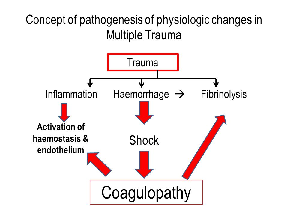 Concept of pathogenesis of physiologic changes in Multiple Trauma