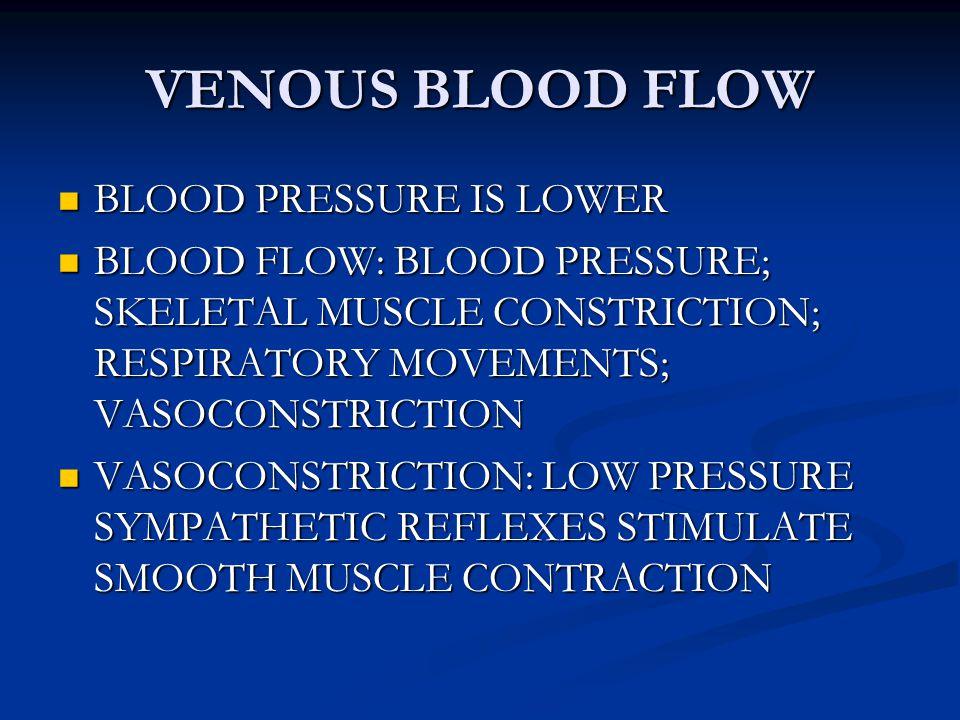 VENOUS BLOOD FLOW BLOOD PRESSURE IS LOWER