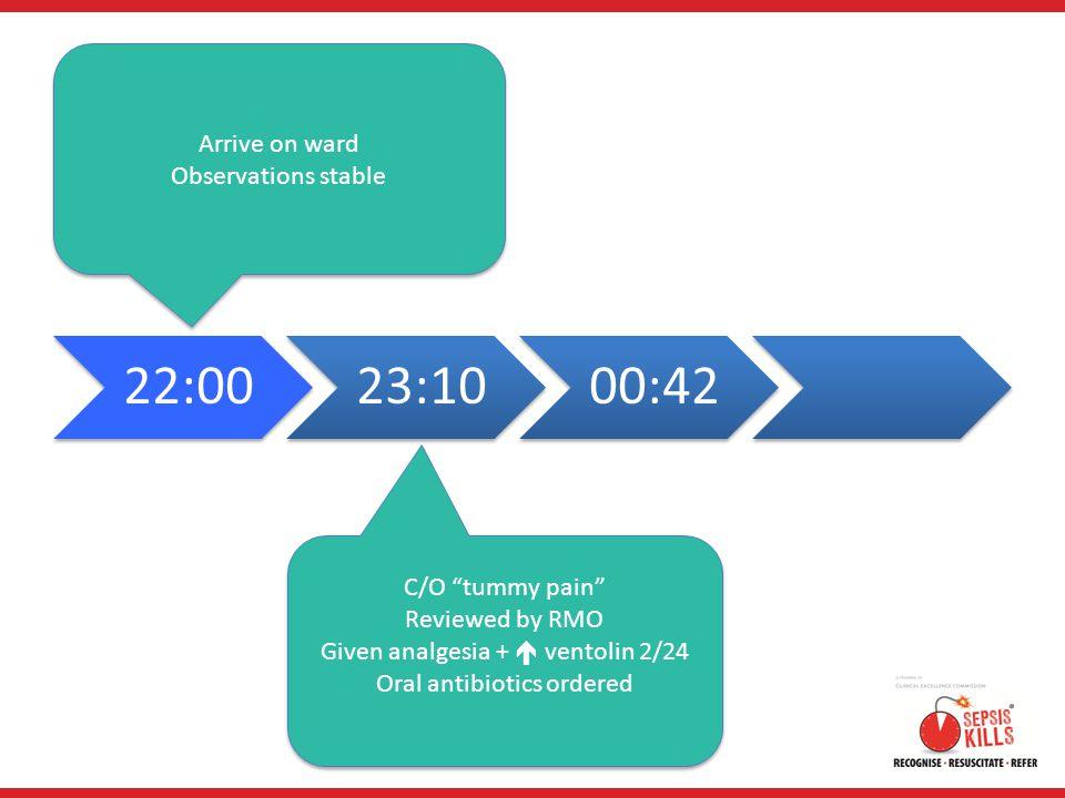 Given analgesia +  ventolin 2/24 Oral antibiotics ordered