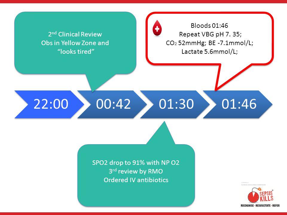 CO2 52mmHg; BE -7.1mmol/L; Lactate 5.6mmol/L;