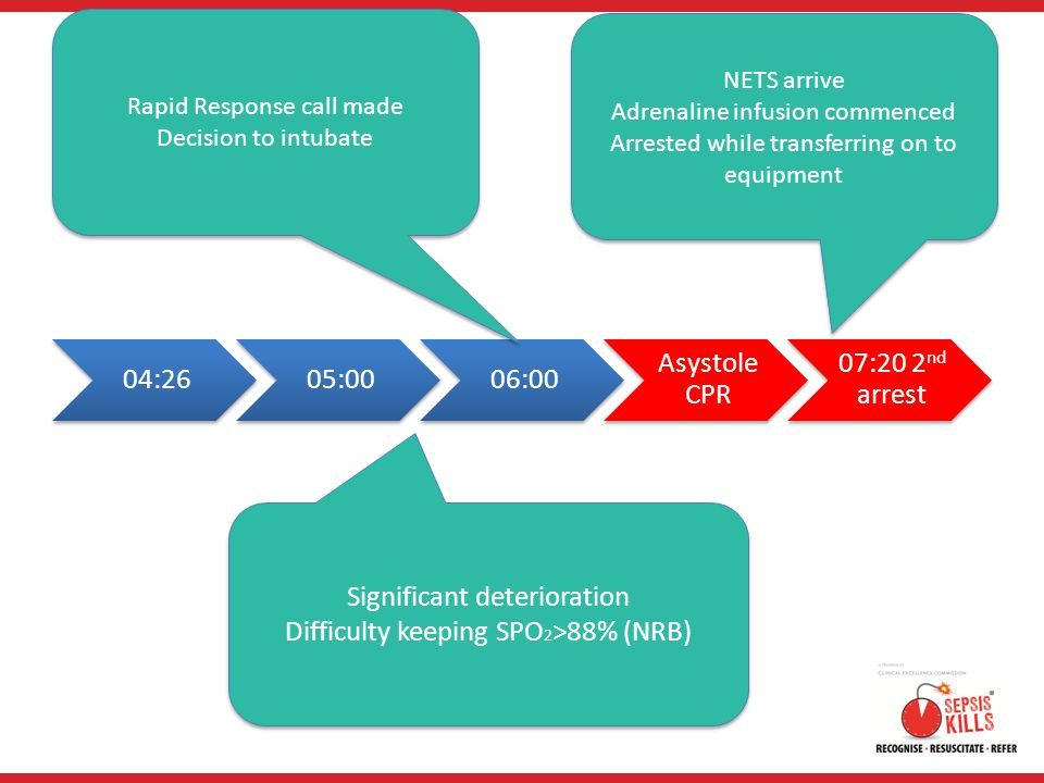 Significant deterioration Difficulty keeping SPO2>88% (NRB)