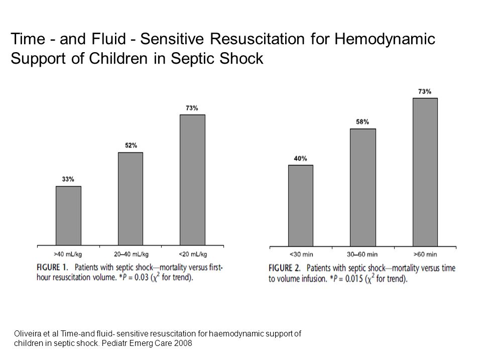 Time - and Fluid - Sensitive Resuscitation for Hemodynamic Support of Children in Septic Shock