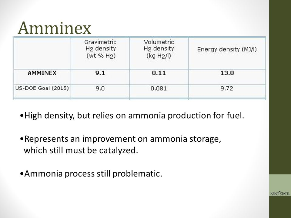 Amminex High density, but relies on ammonia production for fuel.