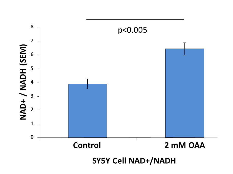 p<0.005 NAD+ / NADH (SEM) Control 2 mM OAA SY5Y Cell NAD+/NADH 8 7