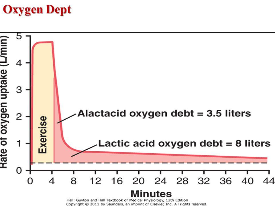 Oxygen Dept