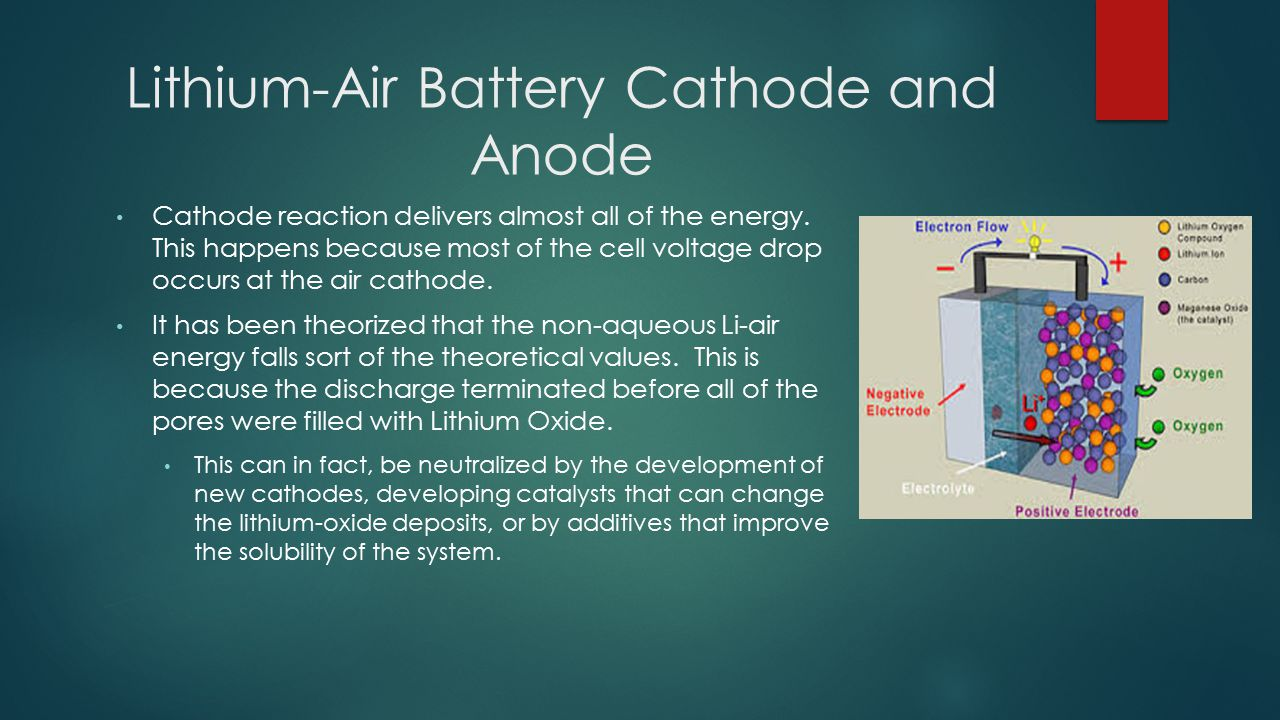 Lithium-Air Battery Cathode and Anode