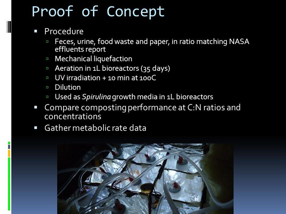 Proof of Concept Procedure