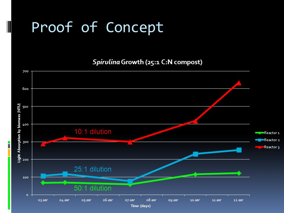 Proof of Concept 10:1 dilution 25:1 dilution 50:1 dilution