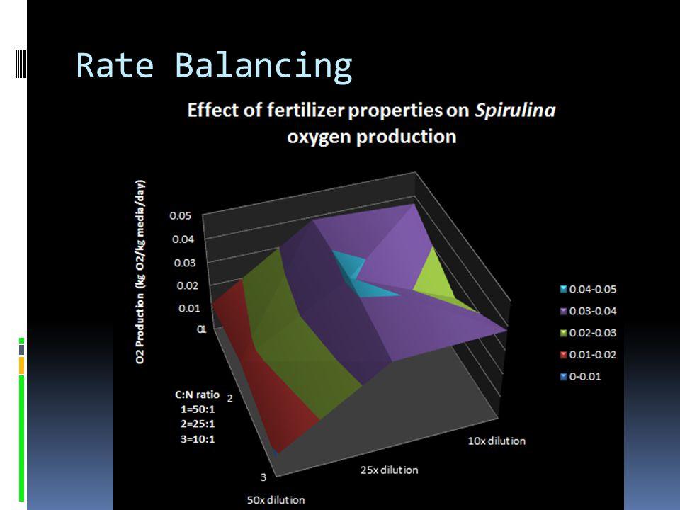 Rate Balancing