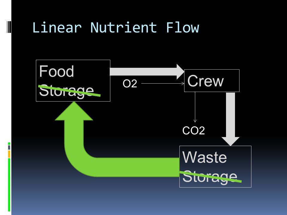 Linear Nutrient Flow Food Storage Crew Waste Storage O2 CO2